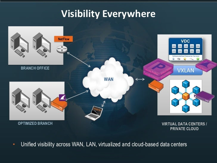 Visibility Everywhere                     NetFlow   BRANCH OFFICE                                        WAN  OPTIMIZED BR...