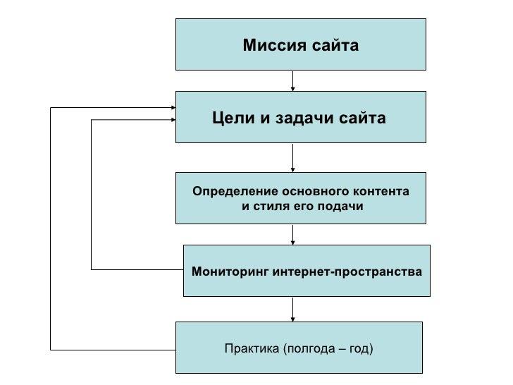 Миссия сайта Цели и задачи сайта   Определение основного контента и стиля его подачи Мониторинг интернет - пространства Пр...