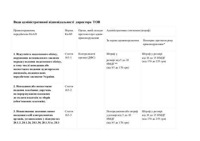 Види адміністративної відповідальності директора ТОВ Правопорушення, передбачене КпАП Норма КпАП Орган, який складає прото...
