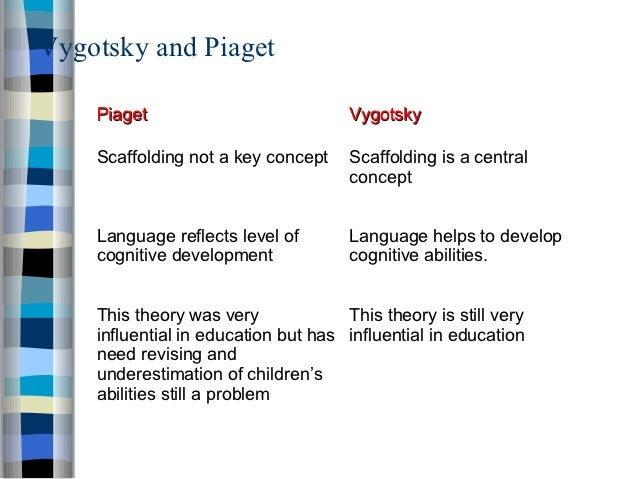 piaget and vygotsky were both considered constructivists education essay A comparison of two theories of learning piaget and vygotsky, were strong proponents of constructivism which viewed learning as both skinner and watson were only.