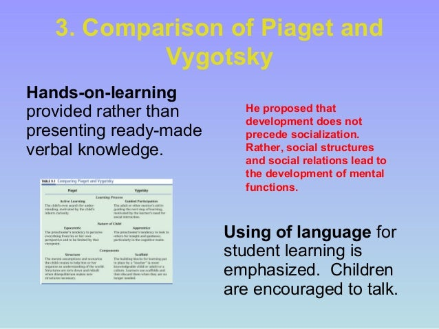 compare and contrast viaget and vygotsky Possibilities within the piagetian and vygotskian perspecrives  piaget's  treatment of play places it squarely in  often in comparison and contrast to  piaget in.