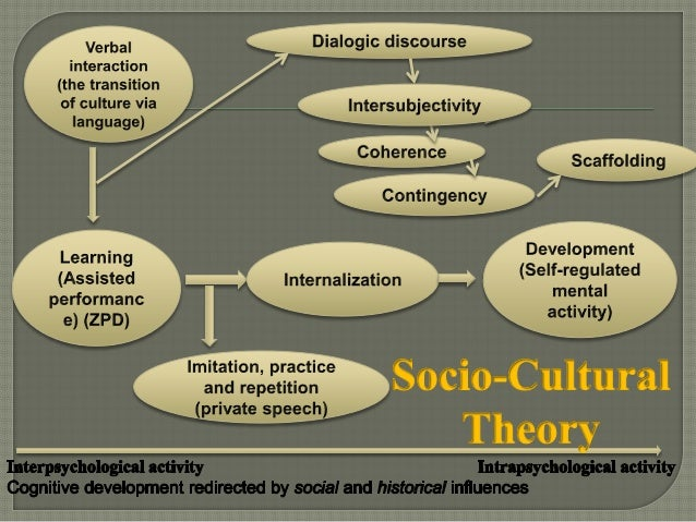 Cognitive Approaches To Learning Socio Cultural Theory By Lev Vygotsk