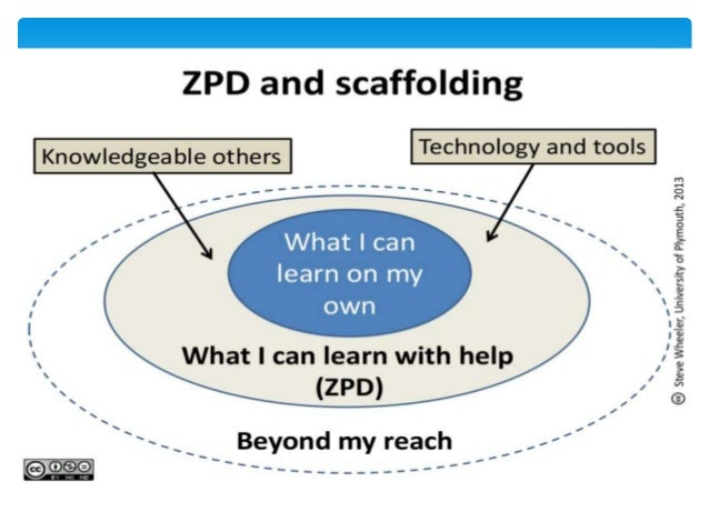Diagram of scaffolding vygotsky wiring circuit vygotsky s sociocultural theory of development rh slideshare net vygotsky stages development maslows hierarchy of needs ccuart Image collections