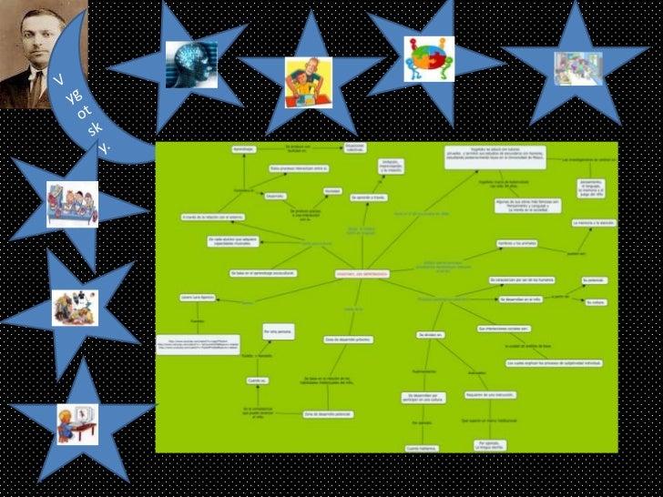 Vygotsky mapa44444444
