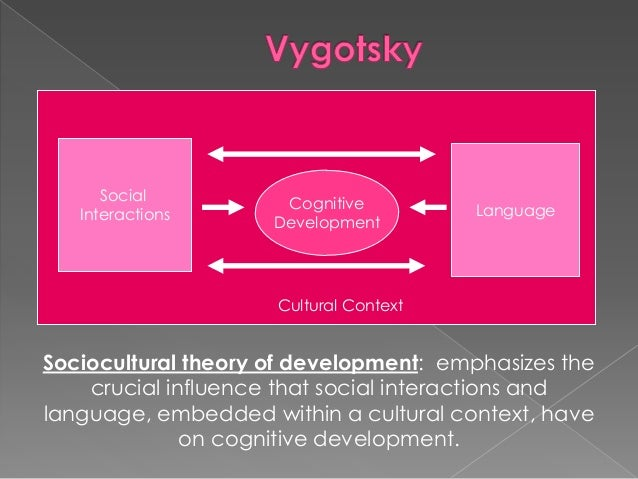 lev vygotskys theory on cognitive development essay Lev vygotsky born ) volitional and cognitive development the period of major revision of vygotsky's theory and its transition from mechanist orientation.