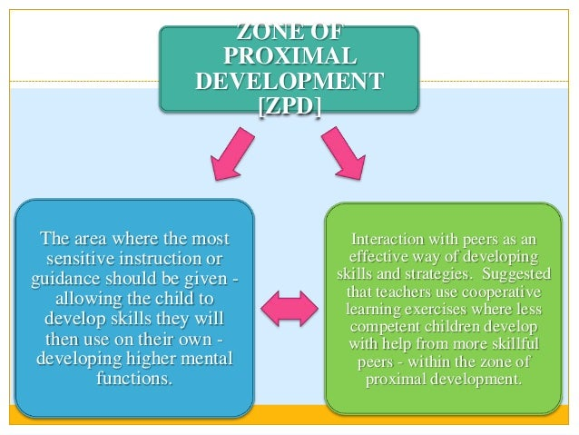 vygotskys zone of proximal development example