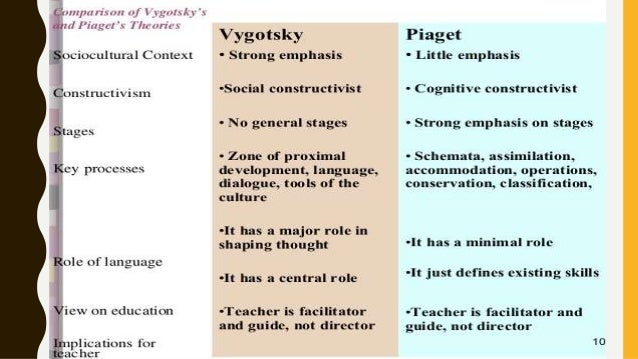 compare and contrast piaget and vygotsky