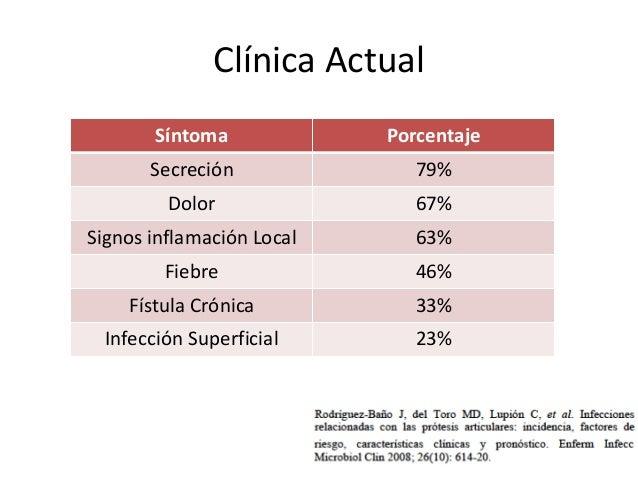 Clínica Actual Síntoma Porcentaje Secreción 79% Dolor 67% Signos inflamación Local 63% Fiebre 46% Fístula Crónica 33% Infe...