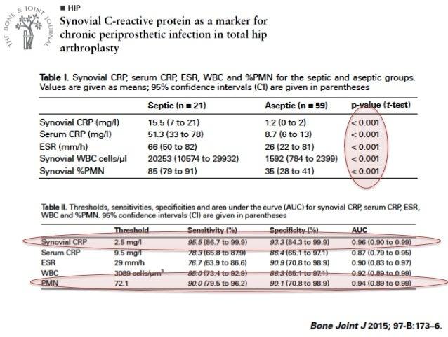 Esterasa de Leucocitos en Líquido Articular • Strip colorimétrico • Simple, barato, inmediato • Parvizi et al. – S 80,6% –...