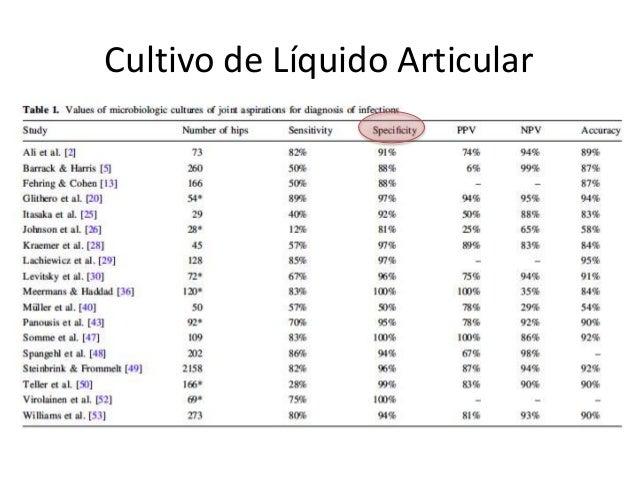 Gram Líquido Articular • Baja sensibilidad alta especificidad – S < 20% S 9,8% E 100%