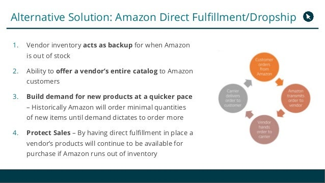 The Amazon Hybrid Selling Model: Take Back Control of Your
