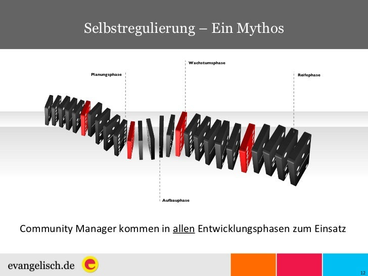 Selbstregulierung – Ein Mythos Aufbauphase Planungsphase Wachstumsphase Reifephase Community Manager kommen in  allen  Ent...