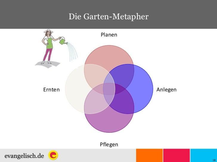 Die Garten-Metapher Planen Anlegen Pflegen Ernten