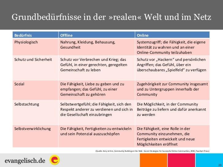 Grundbedürfnisse in der »realen« Welt und im Netz (Quelle:  Amy Jo Kim, Community Building on the Web : Secret Strategies ...
