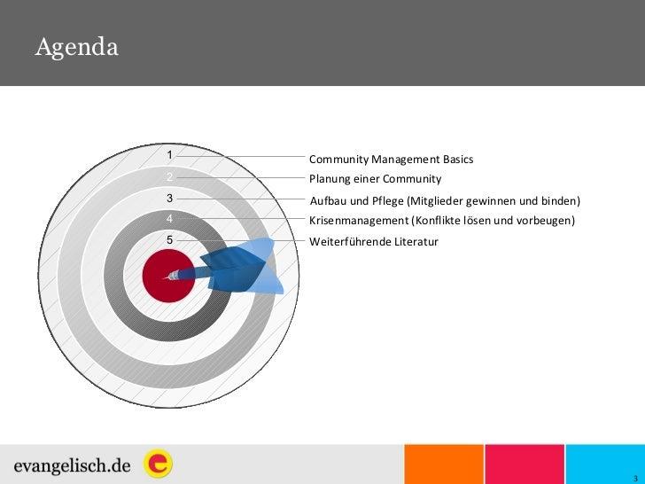 1 Community Management Basics Planung einer Community Aufbau und Pflege (Mitglieder gewinnen und binden) Krisenmanagement ...
