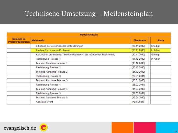 Technische Umsetzung – Meilensteinplan