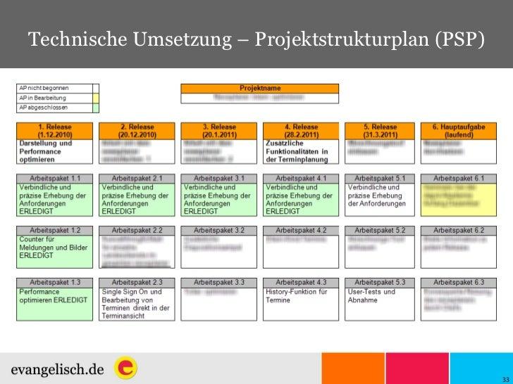 Technische Umsetzung – Projektstrukturplan (PSP)