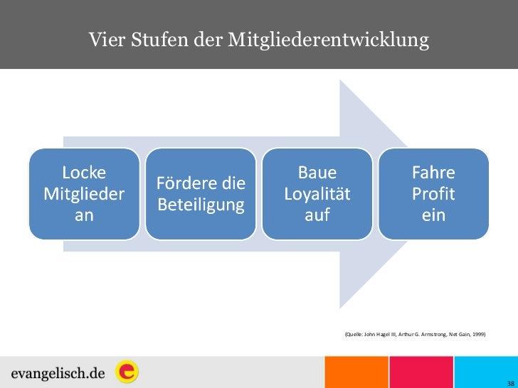 Vier Stufen der Mitgliederentwicklung (Quelle:  John Hagel III, Arthur G. Armstrong, Net Gain, 1999)
