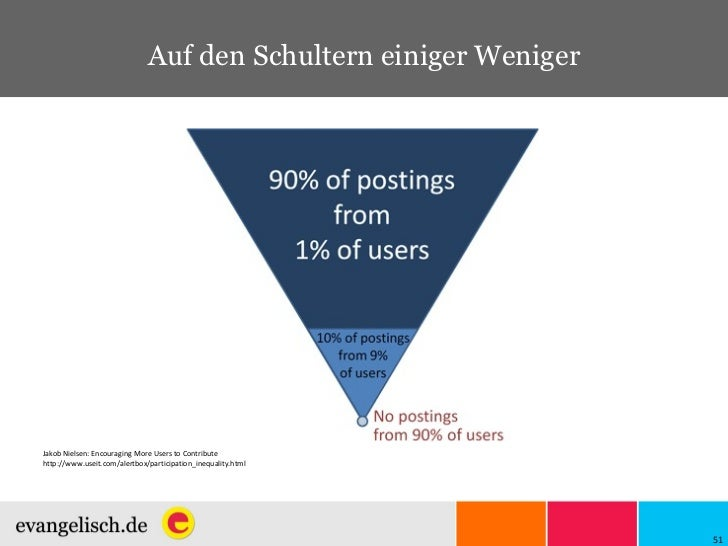 Jakob Nielsen: Encouraging More Users to Contribute http://www.useit.com/alertbox/participation_inequality.html Auf den Sc...