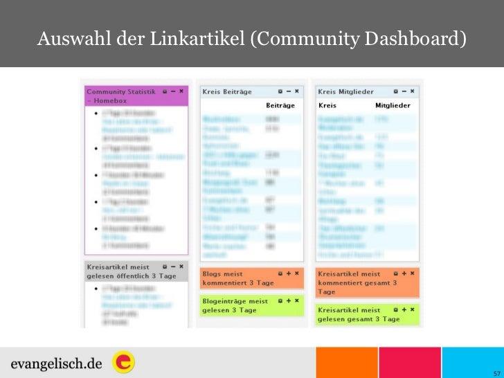 Auswahl der Linkartikel (Community Dashboard)