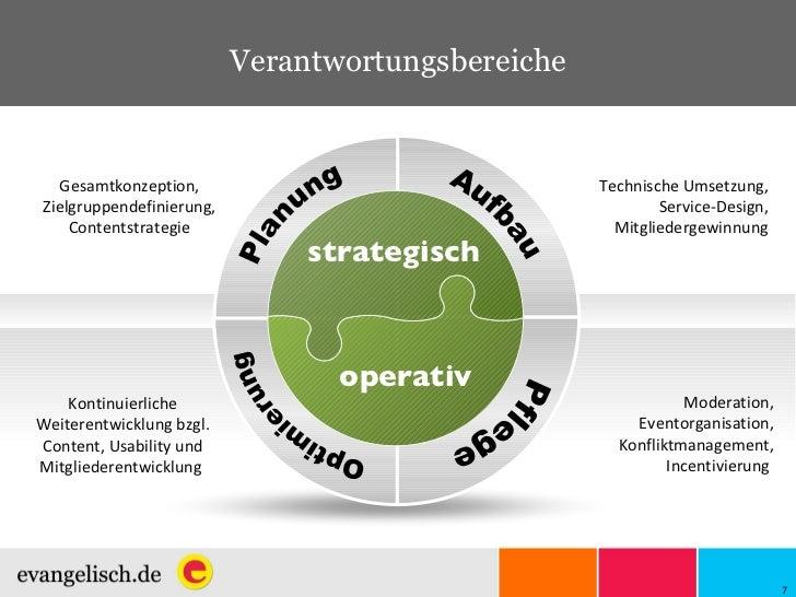 Verantwortungsbereiche Technische Umsetzung, Service-Design, Mitgliedergewinnung Kontinuierliche Weiterentwicklung bzgl. C...