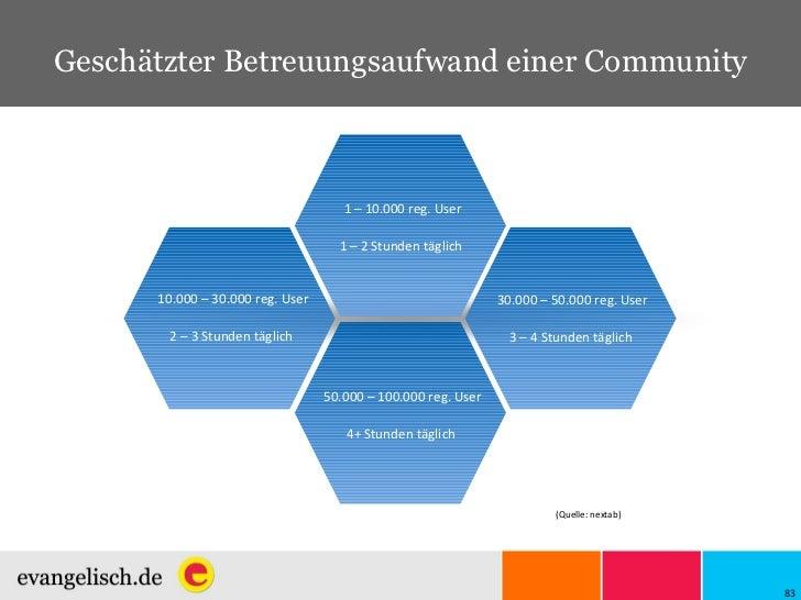 Geschätzter Betreuungsaufwand einer Community (Quelle:  nextab) 10.000 – 30.000 reg. User 2 – 3 Stunden täglich   1 – 10.0...