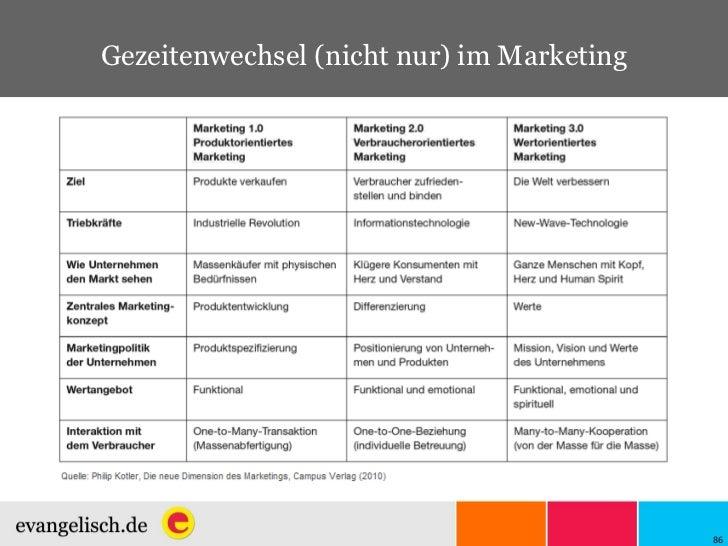 Gezeitenwechsel (nicht nur) im Marketing