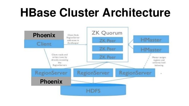 Apache Phoenix Transforming HBase Into A SQL Database - Hbase architecture