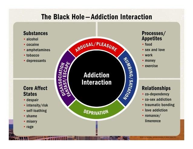 Sexloverelationship Addiction In The Lgbt Community Interventions