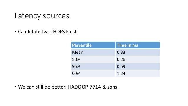 Latency sources • Candidate two: HDFS Flush • We can still do better: HADOOP-7714 & sons. Percentile Time in ms Mean 0.33 ...