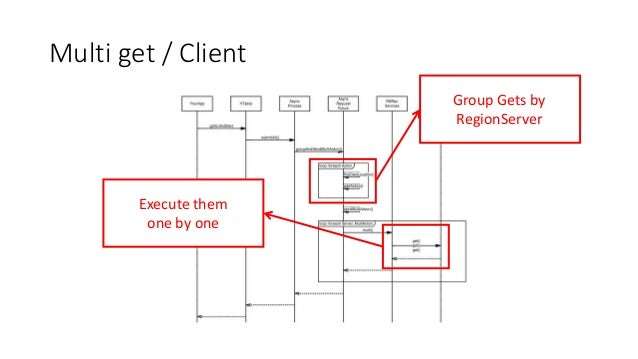 Multi get / Client Group Gets by RegionServer Execute them one by one