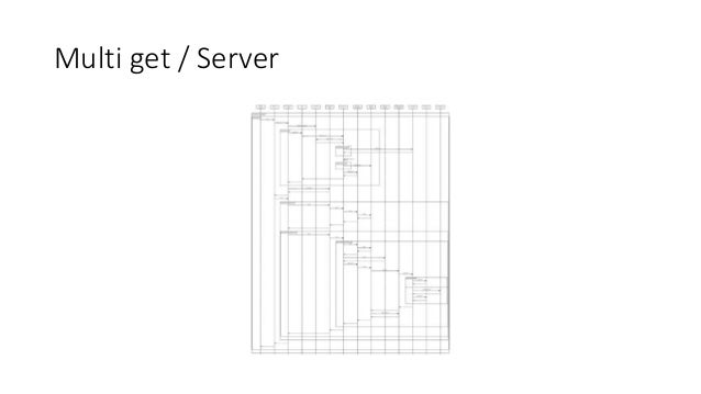 Multi get / Server