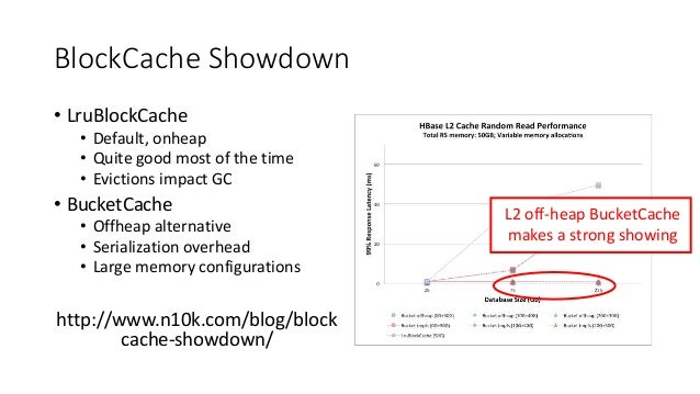 BlockCache Showdown • LruBlockCache • Default, onheap • Quite good most of the time • Evictions impact GC • BucketCache • ...