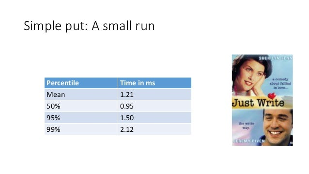 Simple put: A small run Percentile Time in ms Mean 1.21 50% 0.95 95% 1.50 99% 2.12