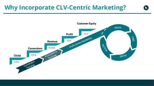 Copyright 2017 - Q4 Amazon Virtual Summit Why Incorporate CLV-Centric Marketing? Clicks Conversions Revenue Customer Equit...