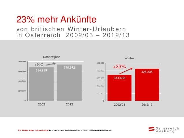 Ein Winter voller Lebensfreude Ankommen und Aufleben Winter 2014/2015 Markt Großbritannien Großes Potential mit britischen...