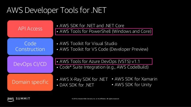 Integrate Your Favourite Microsoft DevOps Tools with AWS - AWS Summit…