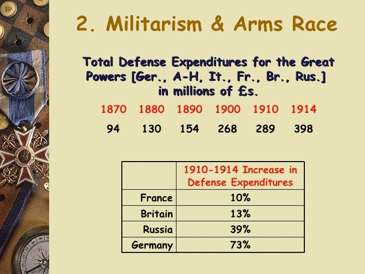 2. Militarism & Arms Race Total Defense Expenditures for the Great Powers [Ger., A-H, It., Fr., Br., Rus.]  in millions of...