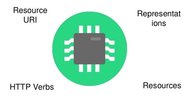 NodeJS ve API Tasarım Temelleri Slide 3