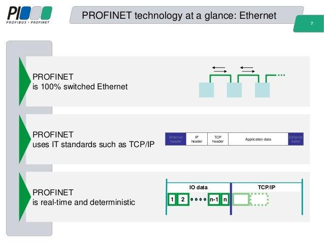 Entfernungsmesser Profinet S Profinet Io Professional: W02 Profinet Benefits Workshop