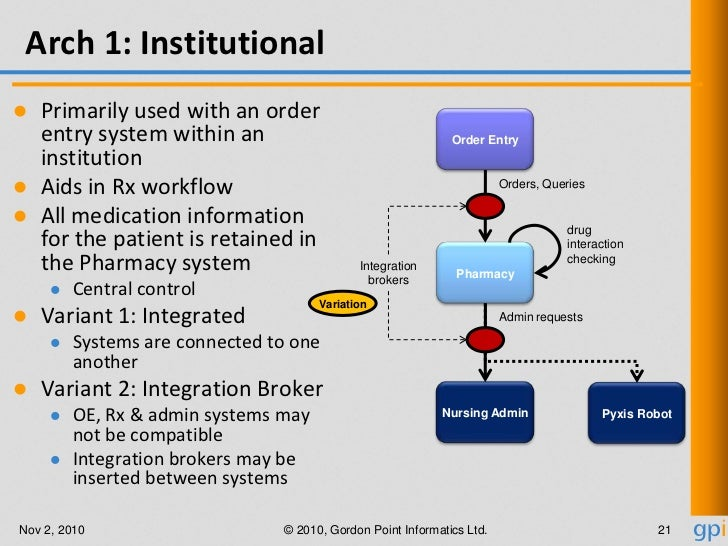 Pharmacy – Requirements, Standards, Architecture & Implementation