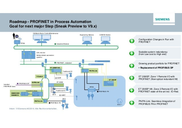 w04 profinet in process automation pete brown siemens 30 638?cb=1437058993 w04 profinet in process automation pete brown, siemens siemens et200sp wiring diagrams at gsmx.co