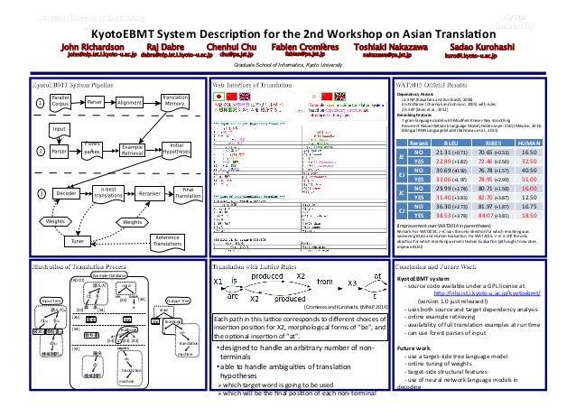 KyotoEBMT)System)Descrip3on)for)the)2nd)Workshop)on)Asian)Transla3on John Richardson Raj Dabre Chenhui Chu Fabien Cromière...