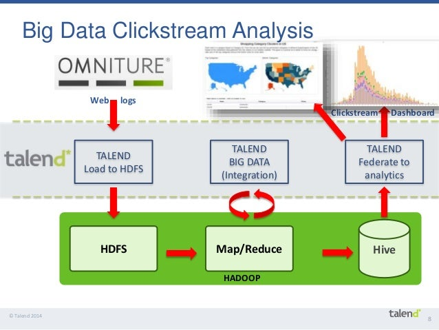 Clickstream Analysis and Data Mining Techniques ... - Blendo