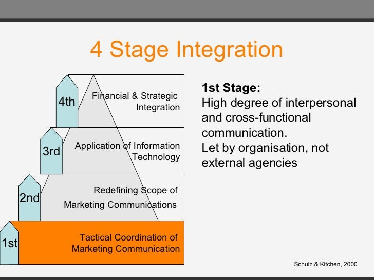 marketing and information technology strategies and tactics