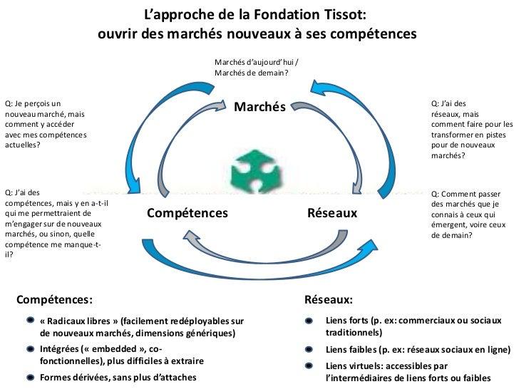 L'approche de la Fondation Tissot:                          ouvrir des marchés nouveaux à ses compétences                 ...