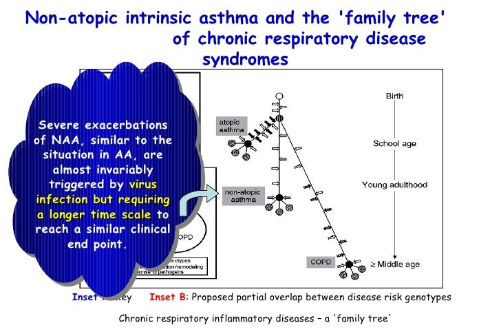 asthma intrinsic asthma Types of asthma asthma is a growing worldwide problem asthma is classified in various ways traditionally, doctors have categorised asthma into two general groups, extrinsic (allergic.