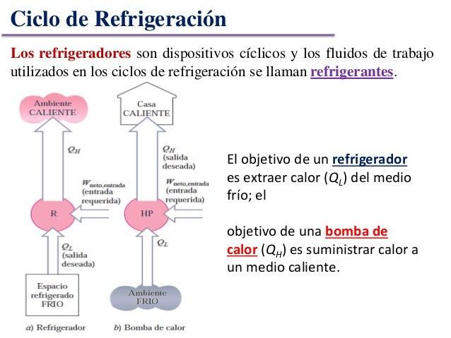 Ciclos de refrigeración-termodinamica Slide 3
