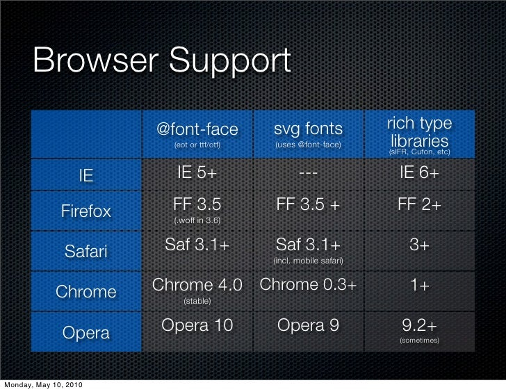 Browser Support                         @font-face           svg fonts               rich type                           (...