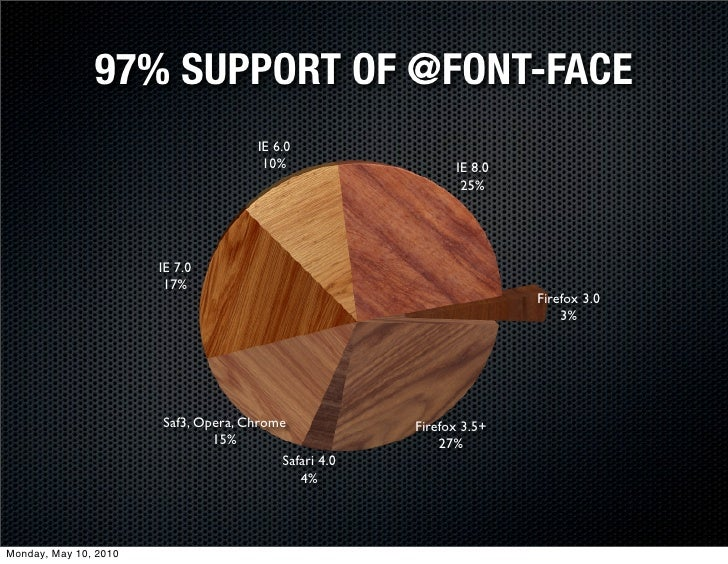 97% SUPPORT OF @FONT-FACE                                       IE 6.0                                        10%         ...